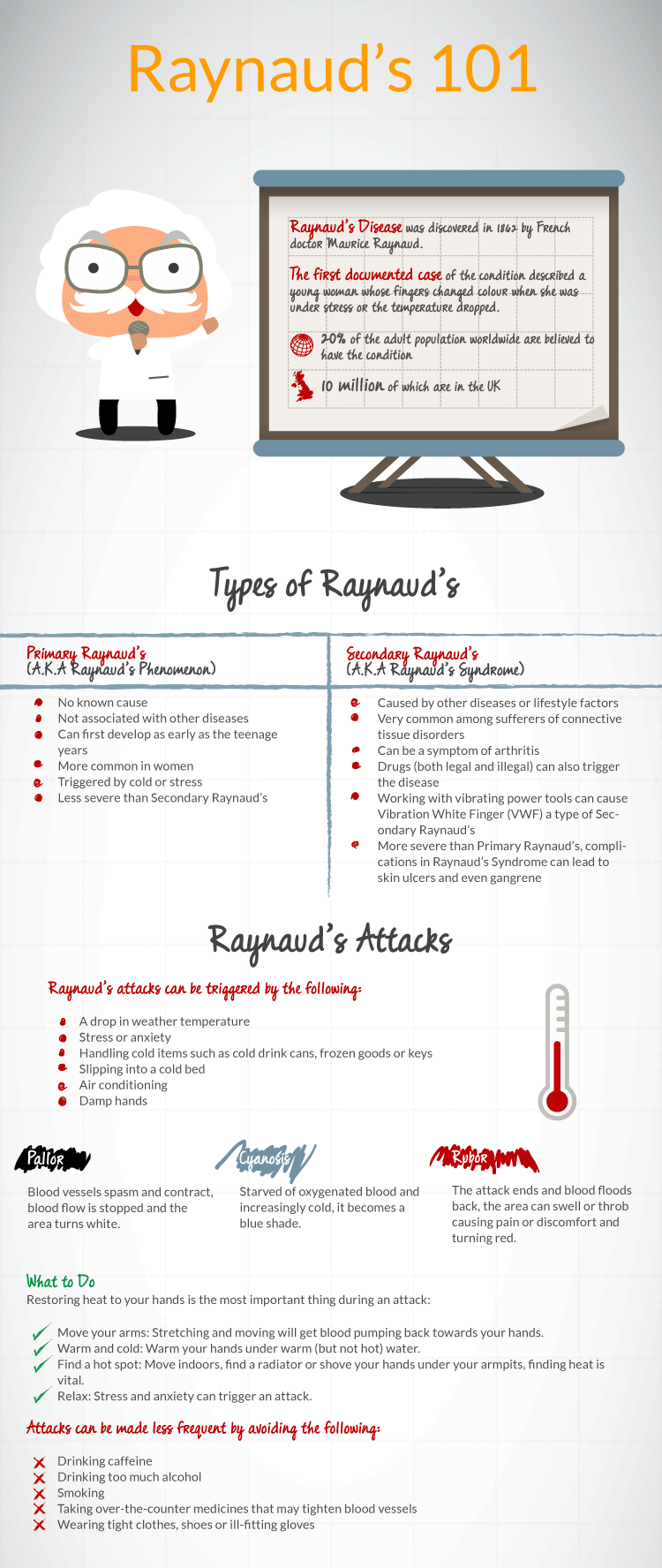 Raynaud's Disease Infographic Raynaud's 101
